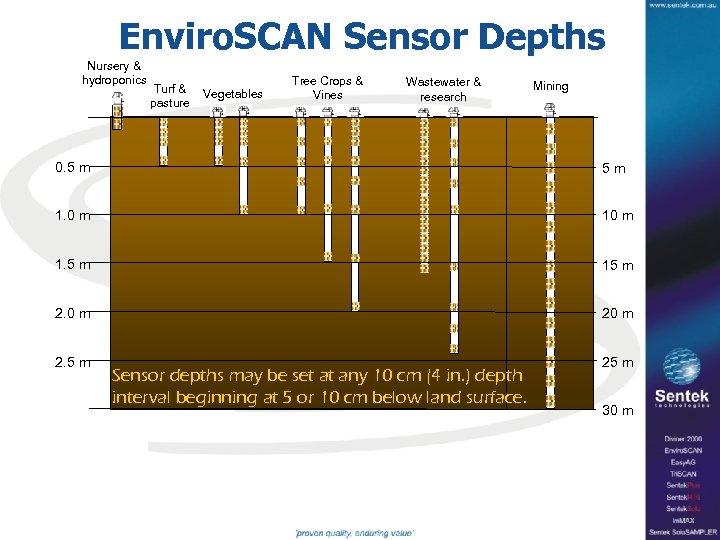 Enviro. SCAN Sensor Depths Nursery & hydroponics Turf & pasture Vegetables Tree Crops &