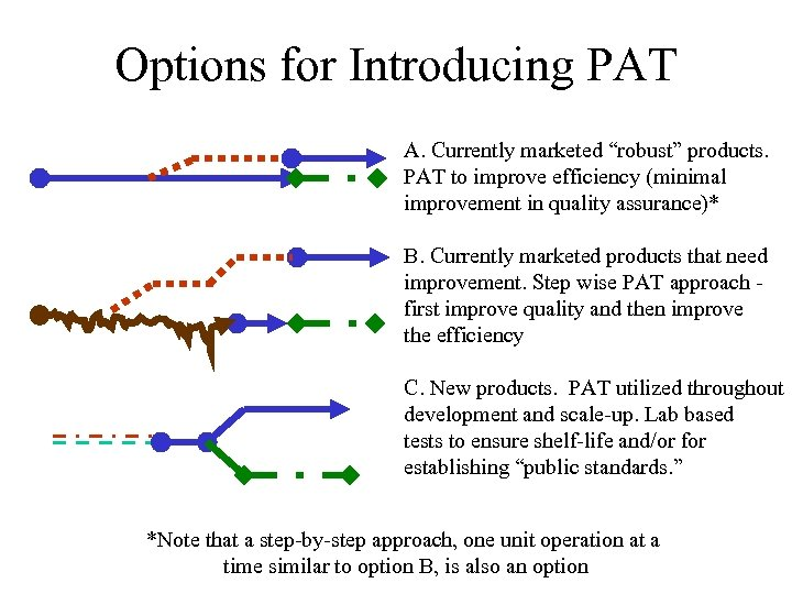 """Options for Introducing PAT A. Currently marketed """"robust"""" products. PAT to improve efficiency (minimal"""