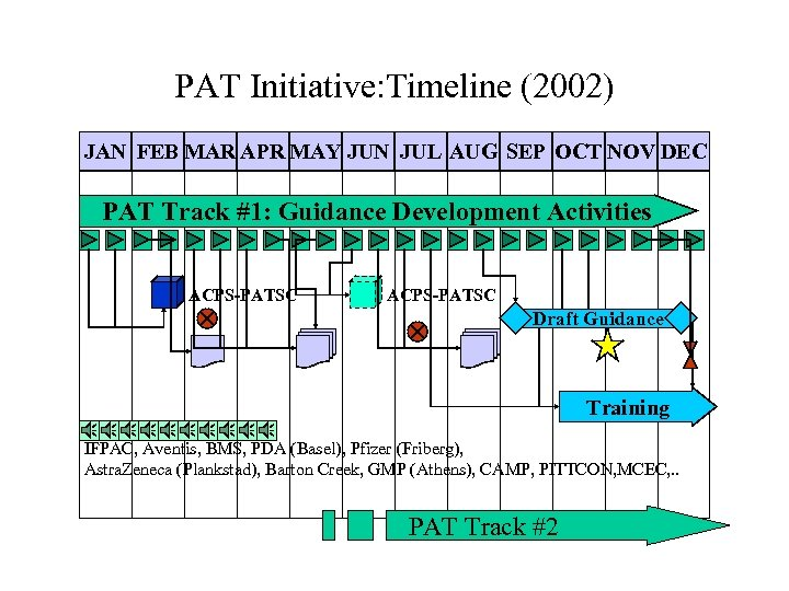 PAT Initiative: Timeline (2002) JAN FEB MAR APR MAY JUN JUL AUG SEP OCT