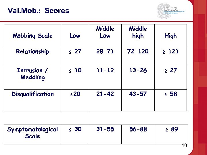 Val. Mob. : Scores Mobbing Scale Low Middle high High Relationship ≤ 27 28