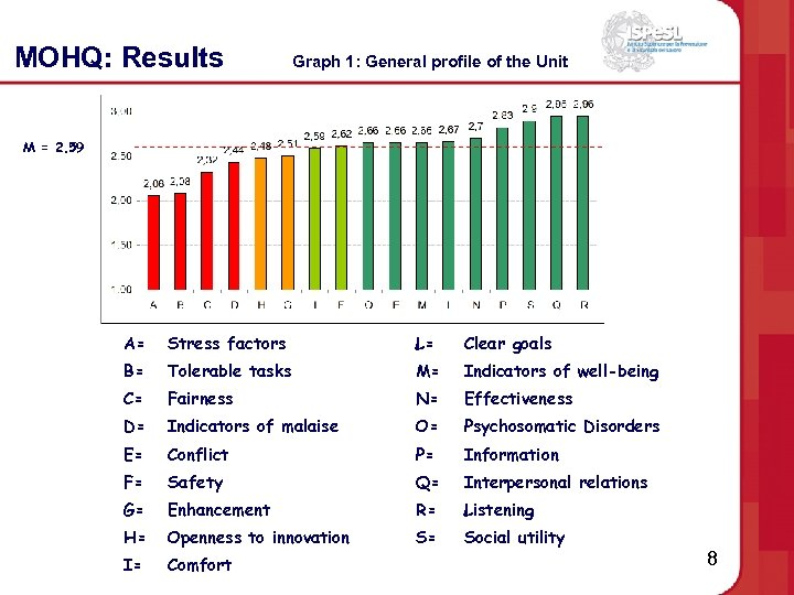 MOHQ: Results Graph 1: General profile of the Unit M = 2. 59 A=