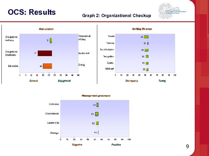 OCS: Results Graph 2: Organizational Checkup 9