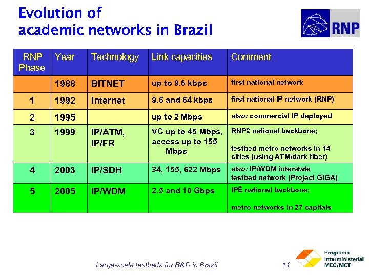 Evolution of academic networks in Brazil RNP Phase Year Technology Link capacities Comment 1988