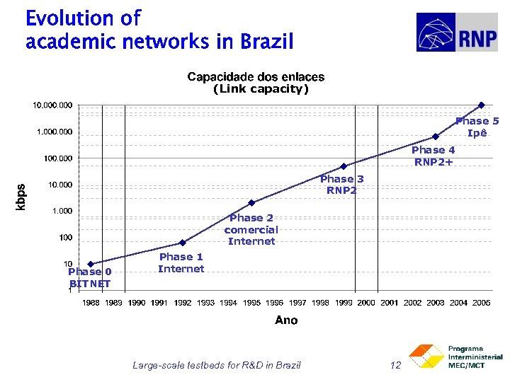Evolution of academic networks in Brazil (Link capacity) Phase 5 Ipê Phase 4 RNP