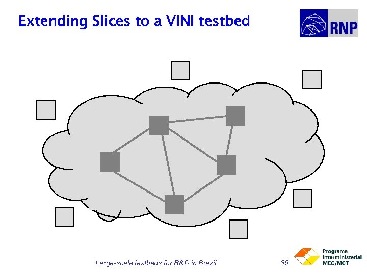 Extending Slices to a VINI testbed Large-scale testbeds for R&D in Brazil 36