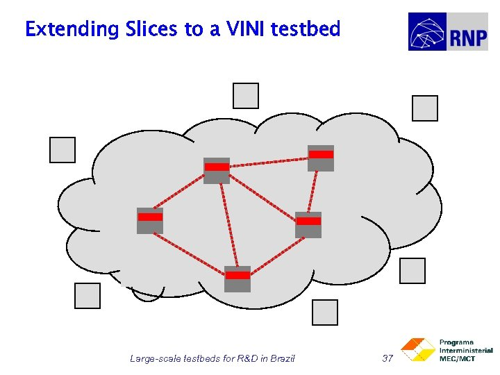 Extending Slices to a VINI testbed Large-scale testbeds for R&D in Brazil 37