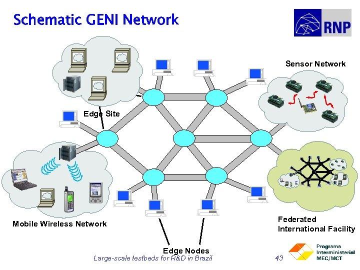 Schematic GENI Network Sensor Network Core Nodes Edge Site Federated International Facility Mobile Wireless