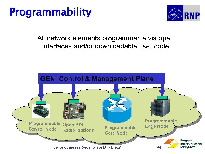 Programmability All network elements programmable via open interfaces and/or downloadable user code GENI Control
