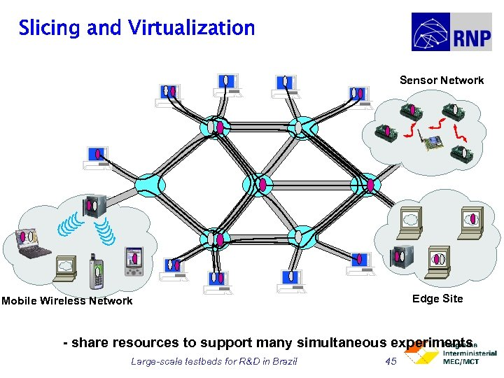 Slicing and Virtualization Sensor Network Edge Site Mobile Wireless Network - share resources to