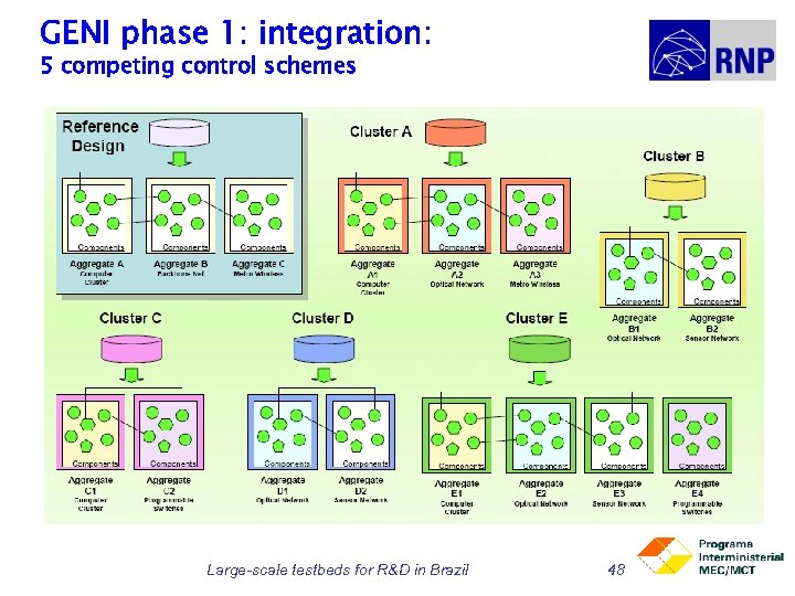 GENI phase 1: integration: 5 competing control schemes Large-scale testbeds for R&D in Brazil