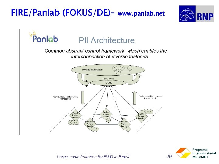 FIRE/Panlab (FOKUS/DE)– www. panlab. net Large-scale testbeds for R&D in Brazil 51