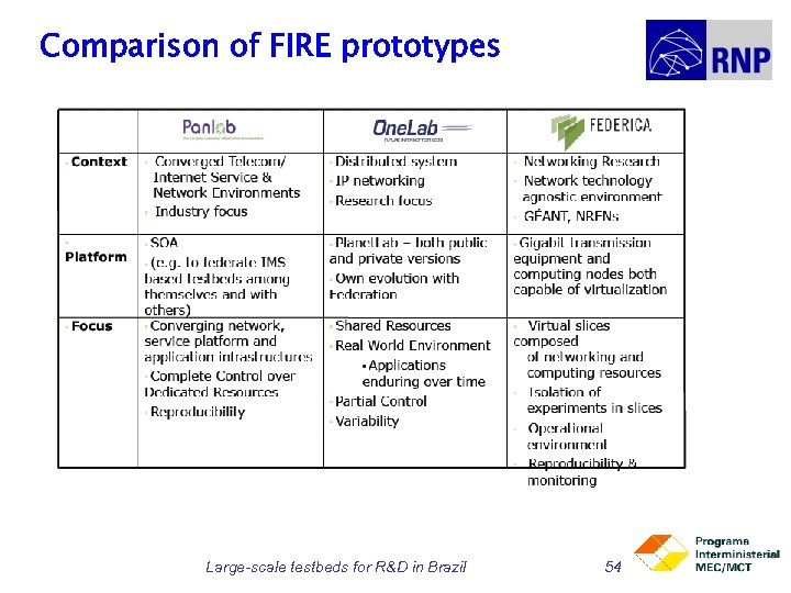 Comparison of FIRE prototypes Large-scale testbeds for R&D in Brazil 54