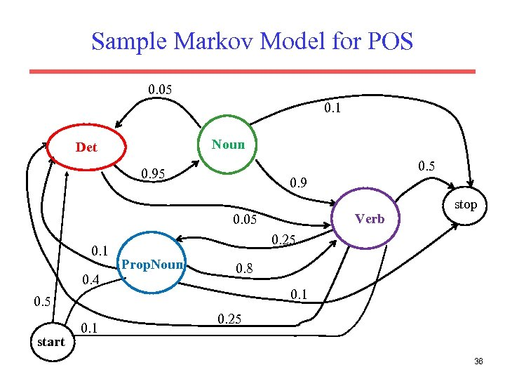 Sample Markov Model for POS 0. 05 0. 1 Noun Det 0. 5 0.