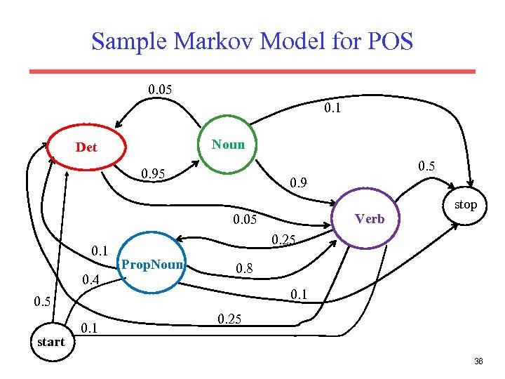 Sample Markov Model for POS 0. 05 0. 1 Noun Det 0. 5 0.