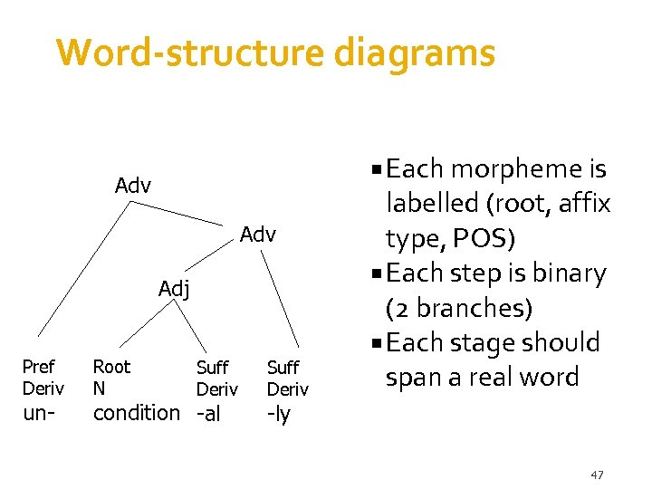 Word-structure diagrams Each morpheme is Adv Adj Pref Deriv un- Root N Suff Deriv