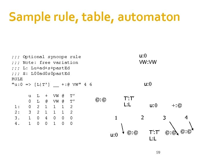 Sample rule, table, automaton u: 0 VW: VW ; ; ; Optional syncope rule