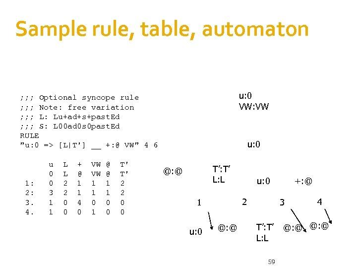 Sample rule, table, automaton u: 0 VW: VW ; ; ; Optional syncope rule