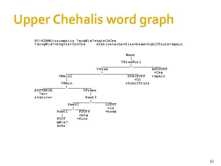 Upper Chehalis word graph PC-KIMMO>recognize ? acq. W|a? stqls. Cn. Csa ? ac+q. W|a?