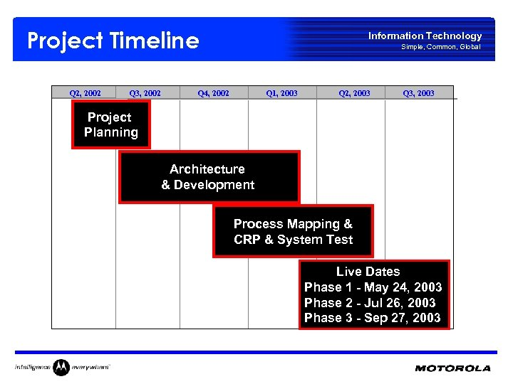 Project Timeline Q 2, 2002 Q 3, 2002 Information Technology Simple, Common, Global Q