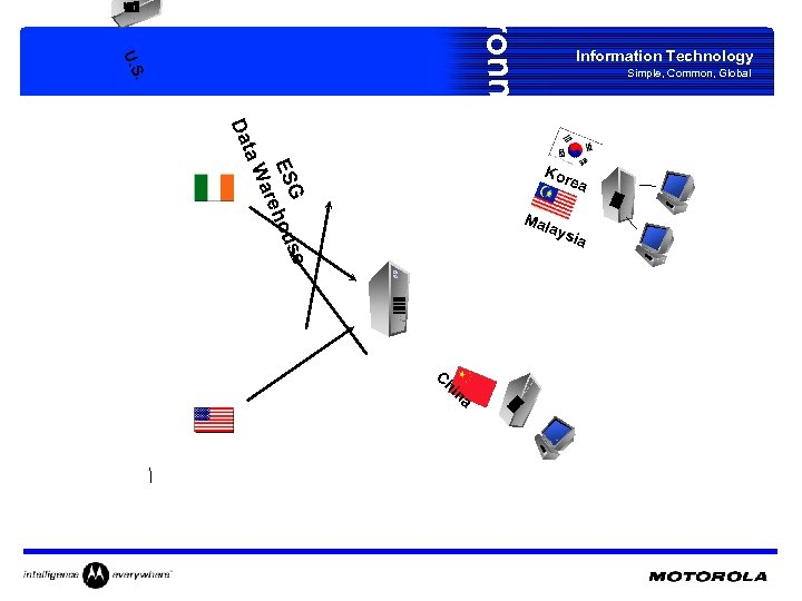 vironment . U. S Information Technology Simple, Common, Global G se ES ehou ar