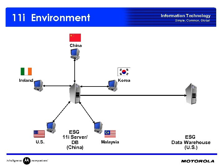 11 i Environment Information Technology Simple, Common, Global China Ireland Korea U. S. ESG