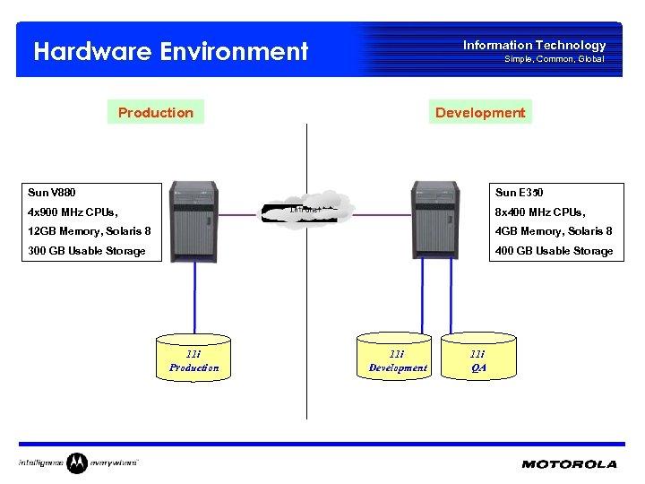 Hardware Environment Information Technology Simple, Common, Global Production Development Sun V 880 Sun E