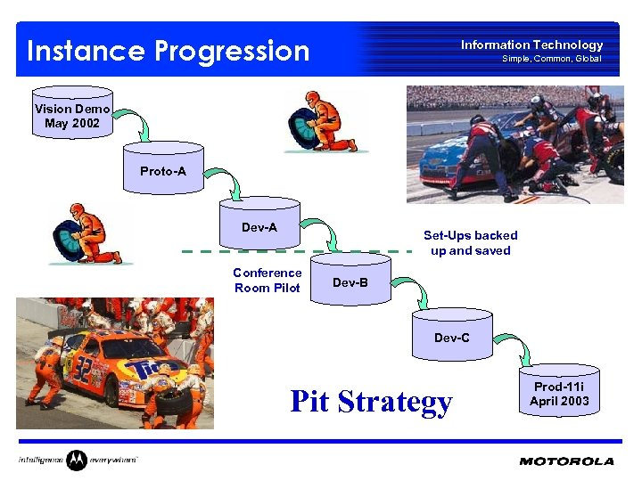 Instance Progression Information Technology Simple, Common, Global Vision Demo May 2002 Proto-A Dev-A Set-Ups