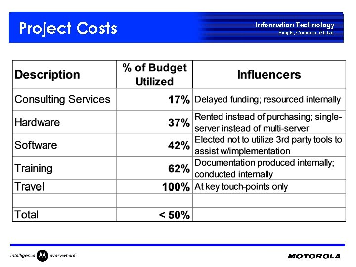 Project Costs Information Technology Simple, Common, Global
