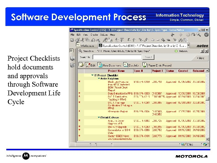 Software Development Process Project Checklists hold documents and approvals through Software Development Life Cycle