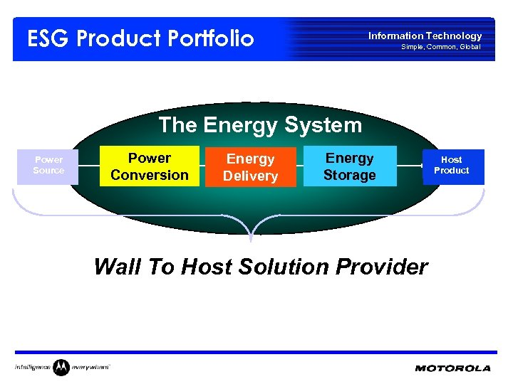 ESG Product Portfolio Information Technology Simple, Common, Global The Energy System Power Source Power