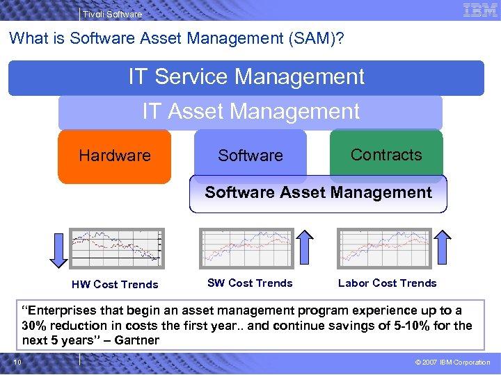 Tivoli Software What is Software Asset Management (SAM)? IT Service Management IT Asset Management