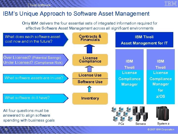 Tivoli Software IBM's Unique Approach to Software Asset Management Only IBM delivers the four
