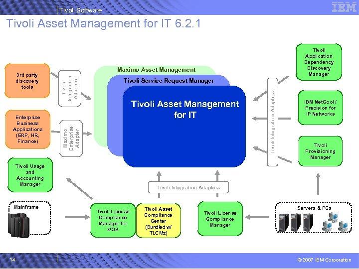 Tivoli Software Tivoli Asset Management for IT 6. 2. 1 Tivoli Integration Adapters Tivoli