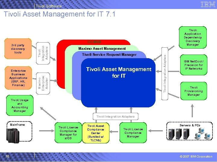 Tivoli Software Tivoli Asset Management for IT 7. 1 Tivoli Integration Adapters Maximo Asset