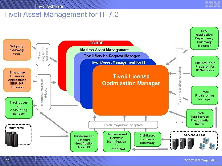 Tivoli Software Tivoli Asset Management for IT 7. 2 Tivoli Usage and Accounting Manager