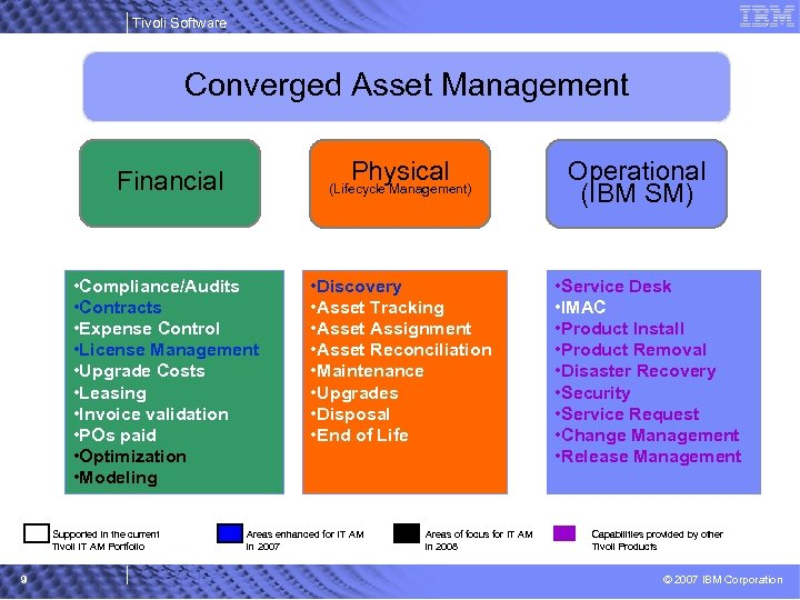 Tivoli Software Converged Asset Management Physical Financial (Lifecycle Management) • Compliance/Audits • Contracts Trends