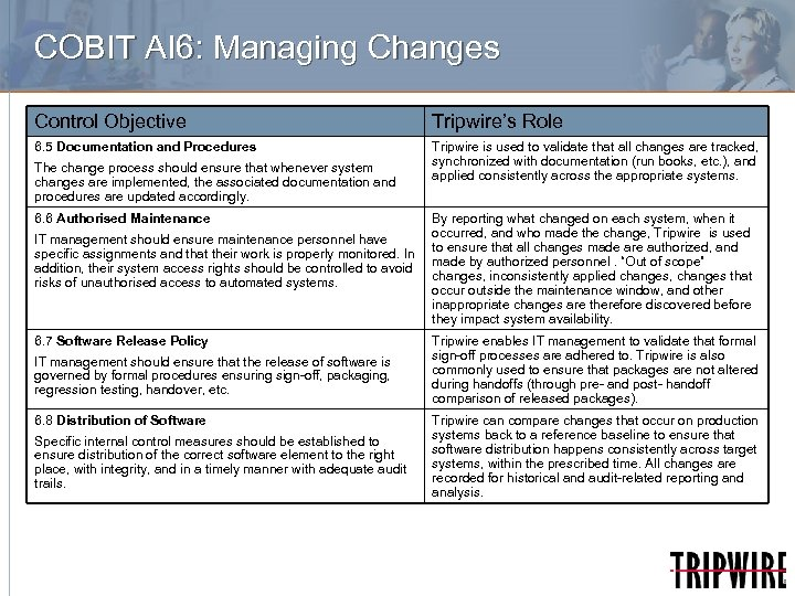 COBIT AI 6: Managing Changes Control Objective Tripwire's Role 6. 5 Documentation and Procedures