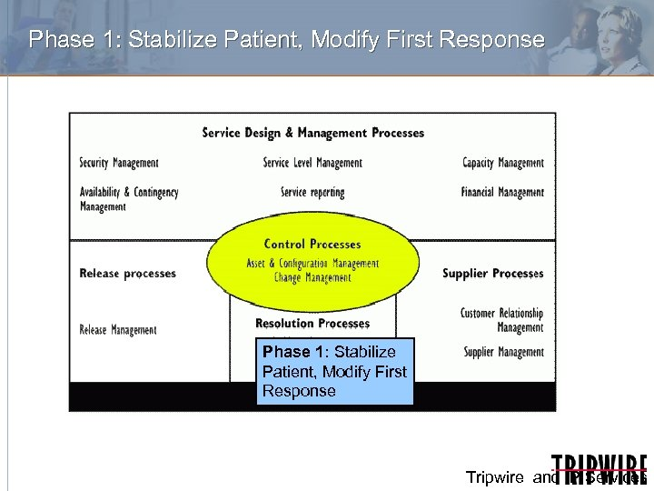 Phase 1: Stabilize Patient, Modify First Response Tripwire and IP Services