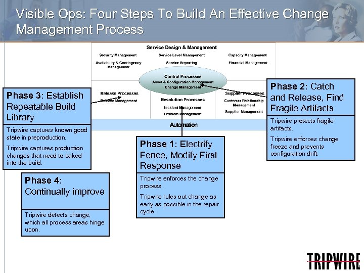 Visible Ops: Four Steps To Build An Effective Change Management Process Phase 2: Catch