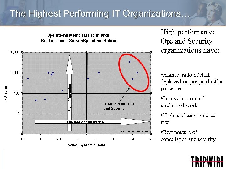 The Highest Performing IT Organizations… High performance Ops and Security organizations have: • Highest