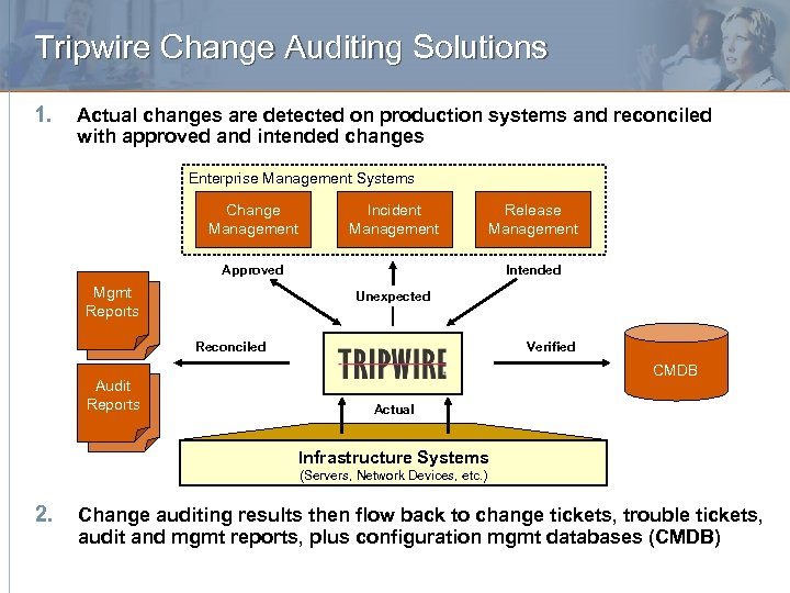 Tripwire Change Auditing Solutions 1. Actual changes are detected on production systems and reconciled
