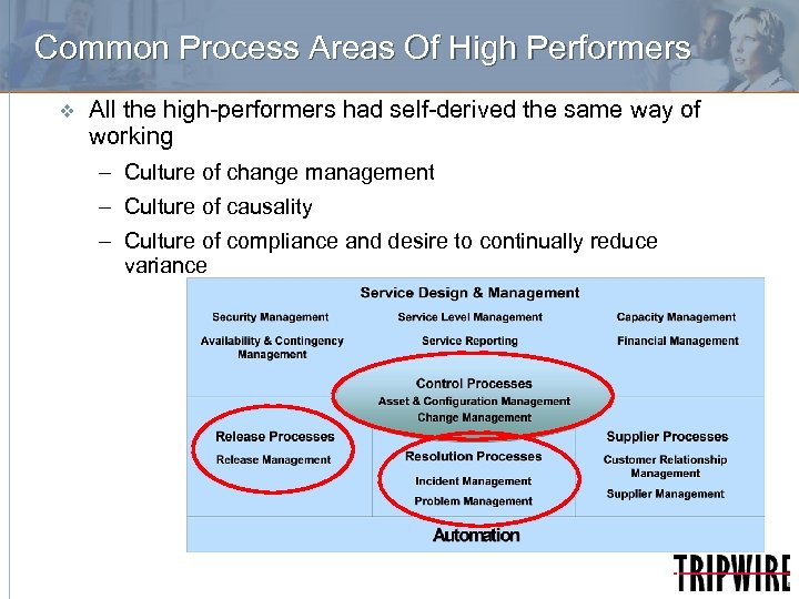 Common Process Areas Of High Performers v All the high-performers had self-derived the same