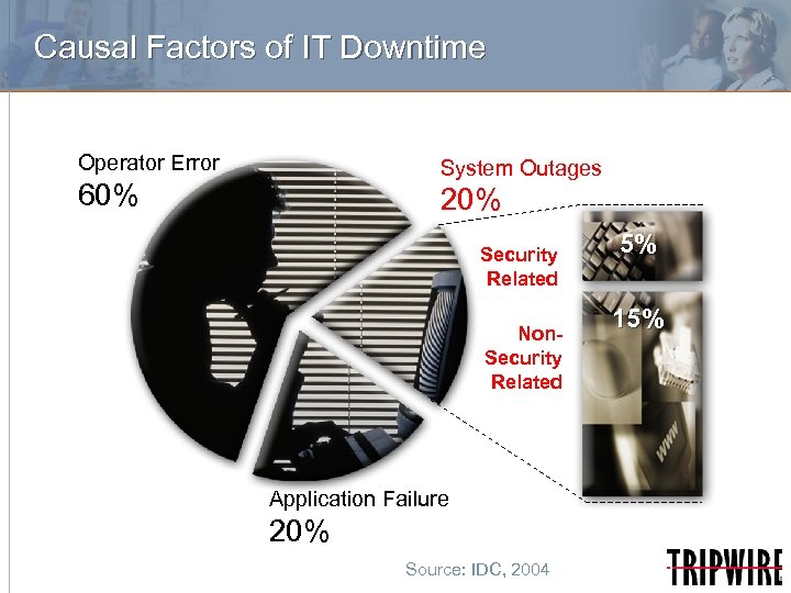 Causal Factors of IT Downtime Operator Error System Outages 60% 20% Security Related Non.