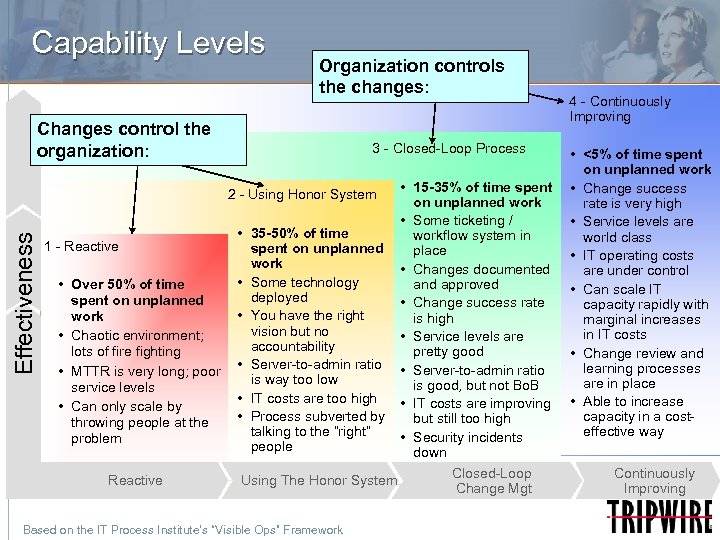 Capability Levels Organization controls the changes: Changes control the organization: 3 - Closed-Loop Process