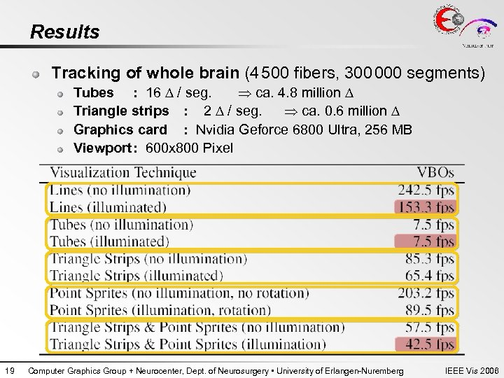 Results Tracking of whole brain (4 500 fibers, 300 000 segments) Tubes : 16