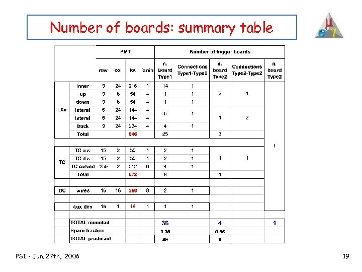 Number of boards: summary table PSI - Jun. 27 th, 2006 19