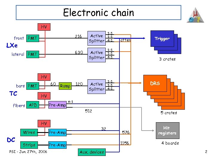Electronic chain HV 216 1: 1 4: 1 630 front PMT Active Splitter 1: