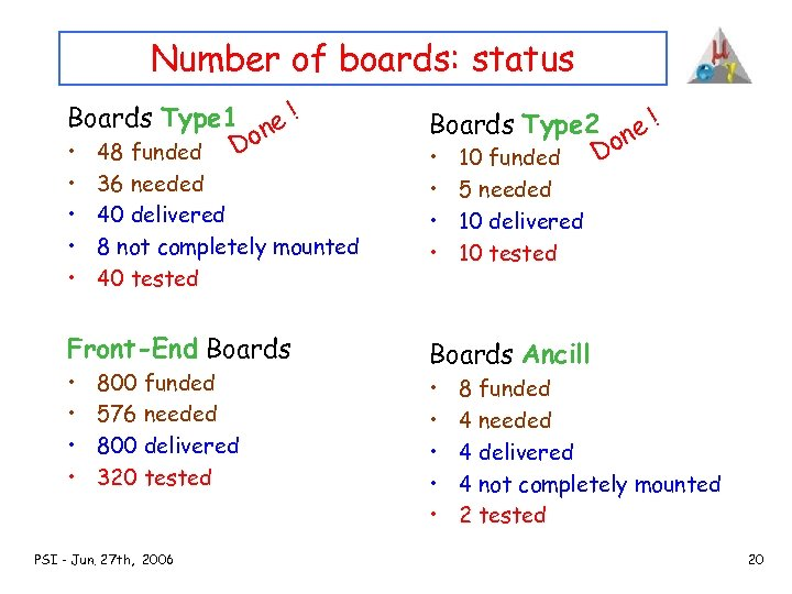 Number of boards: status Boards Type 1 ne ! o • 48 funded D