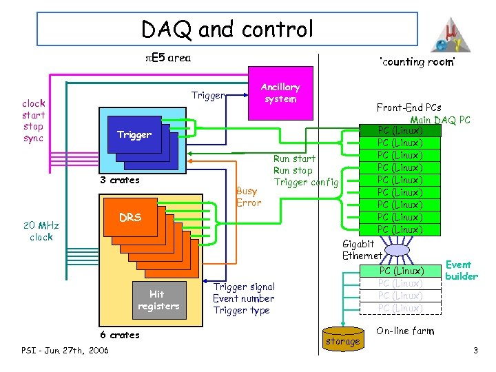 DAQ and control p. E 5 area 'counting room' Trigger clock start stop sync