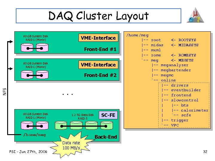 DAQ Cluster Layout 80 GB System Disk RAID 1 (Mirror) VME-Interface Front-End #1 80